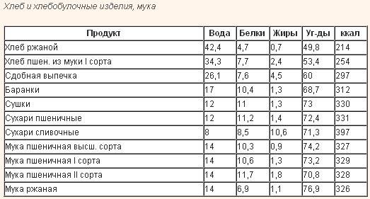 Таблицы безуглеводной диеты