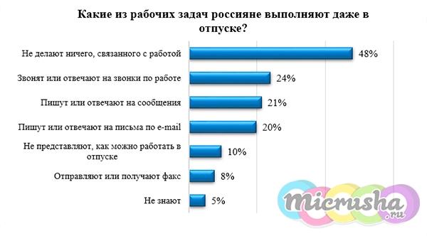 что делают россияне в отпуске