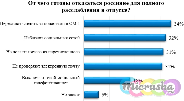 от чего могут отказаться россияне в отпуске