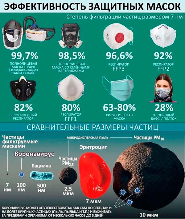 Какие маски помогают от коронавируса?